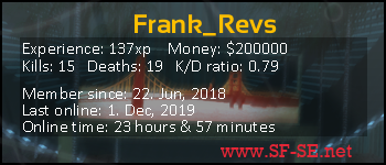 Player statistics userbar for Frank_Revs