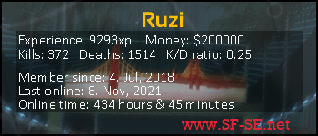 Player statistics userbar for Ruzi