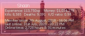 Player statistics userbar for Shaan