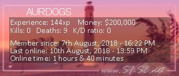 Player statistics userbar for AURDOGS