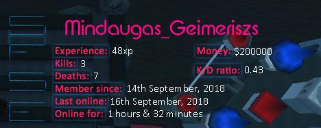 Player statistics userbar for Mindaugas_Geimeriszs