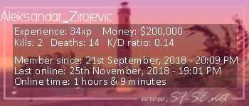 Player statistics userbar for Aleksandar_Zirojevic