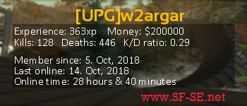 Player statistics userbar for [UPG]w2argar