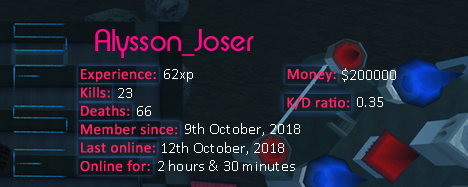 Player statistics userbar for Alysson_Joser