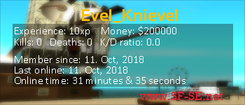 Player statistics userbar for Evel_Knievel