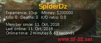 Player statistics userbar for SpiderDz