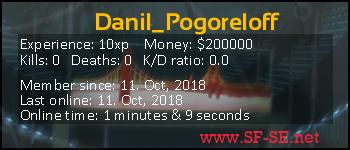 Player statistics userbar for Danil_Pogoreloff
