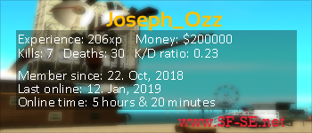 Player statistics userbar for Joseph_Ozz