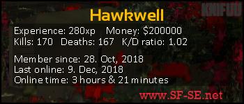 Player statistics userbar for Hawkwell