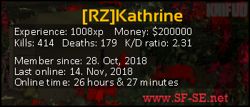 Player statistics userbar for [RZ]Kathrine