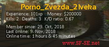 Player statistics userbar for Porno_Zvezda_21veka