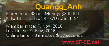 Player statistics userbar for Quangg_Anh