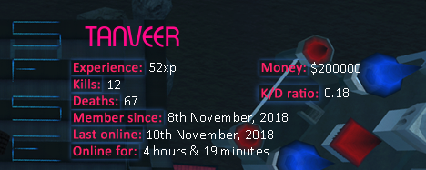 Player statistics userbar for TANVEER