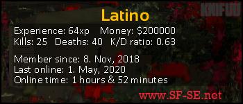 Player statistics userbar for Latino