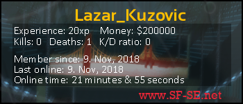 Player statistics userbar for Lazar_Kuzovic