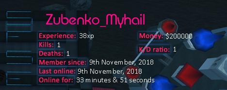 Player statistics userbar for Zubenko_Myhail