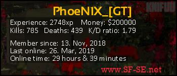 Player statistics userbar for PhoeN1X_[GT]