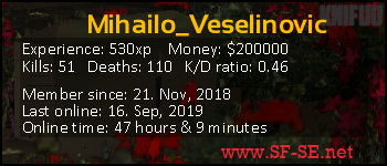 Player statistics userbar for Mihailo_Veselinovic