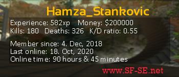 Player statistics userbar for Hamza_Stankovic