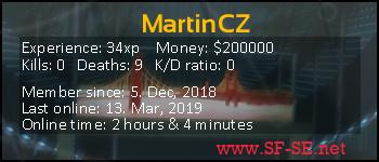 Player statistics userbar for MartinCZ