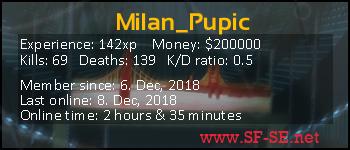 Player statistics userbar for Milan_Pupic