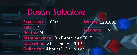 Player statistics userbar for Dusan_Salvatore