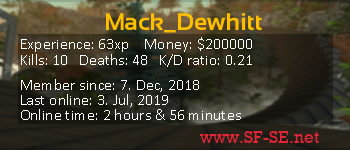 Player statistics userbar for Mack_Dewhitt