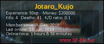Player statistics userbar for Jotaro_Kujo