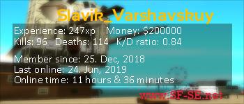 Player statistics userbar for Slavik_Varshavskuy