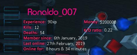 Player statistics userbar for Ronaldo_007