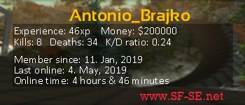 Player statistics userbar for Antonio_Brajko