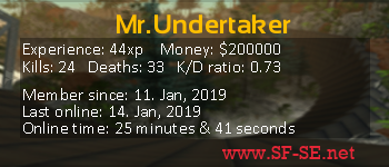 Player statistics userbar for Mr.Undertaker