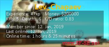 Player statistics userbar for Lev_Chapaev
