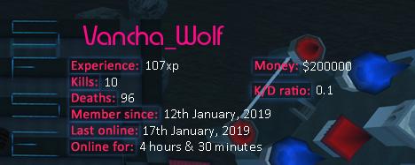 Player statistics userbar for Vancha_Wolf