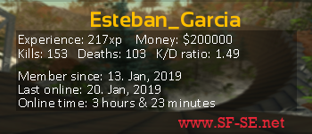Player statistics userbar for Esteban_Garcia
