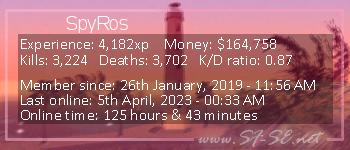 Player statistics userbar for SpyRos