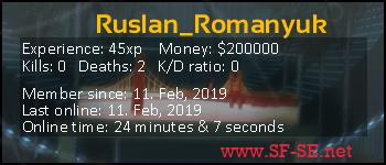 Player statistics userbar for Ruslan_Romanyuk