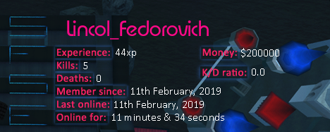Player statistics userbar for Lincol_Fedorovich