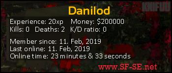 Player statistics userbar for Danilod