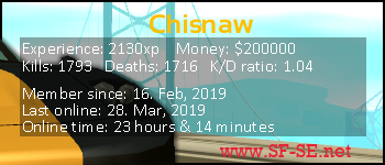 Player statistics userbar for Chisnaw