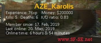 Player statistics userbar for AZE_Karolis