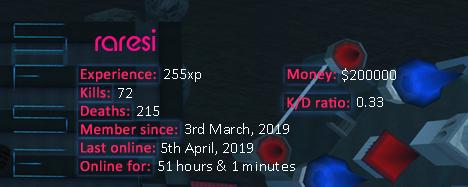 Player statistics userbar for raresi