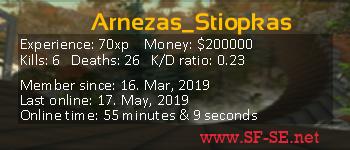 Player statistics userbar for Arnezas_Stiopkas