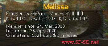 Player statistics userbar for Melissa