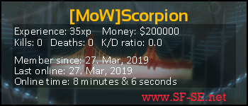 Player statistics userbar for [MoW]Scorpion
