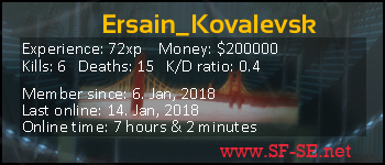 Player statistics userbar for Ersain_Kovalevsk