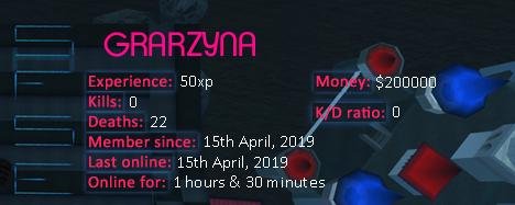 Player statistics userbar for GRARZYNA