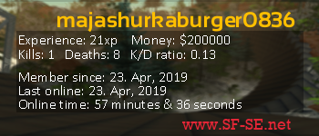 Player statistics userbar for majashurkaburger0836