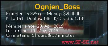 Player statistics userbar for Ognjen_Boss