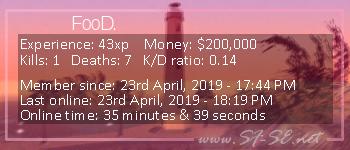 Player statistics userbar for FooD.